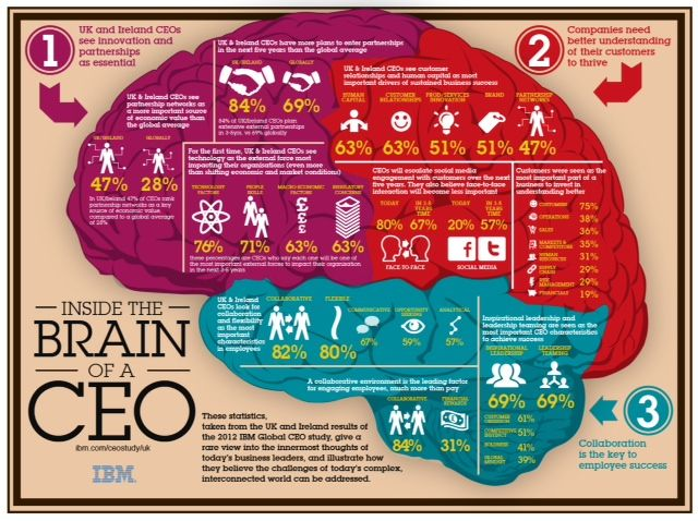 Inside the CEOs brain!
