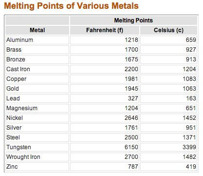 Steel melting point