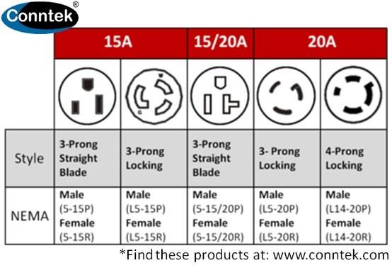 Twist Lock Plug Wiring Diagram besides 2006 Dodge Ram 3500 Fuse Box Diagram furthermore 3 Prong Nema Plug Configurations likewise Nema L14 30 Wiring Diagram together with 20   Generator Plug Wiring Diagram. on l14 20 plug 3 wire 240 wiring diagram