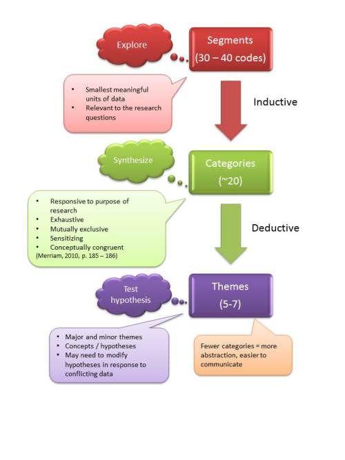conclusive research design