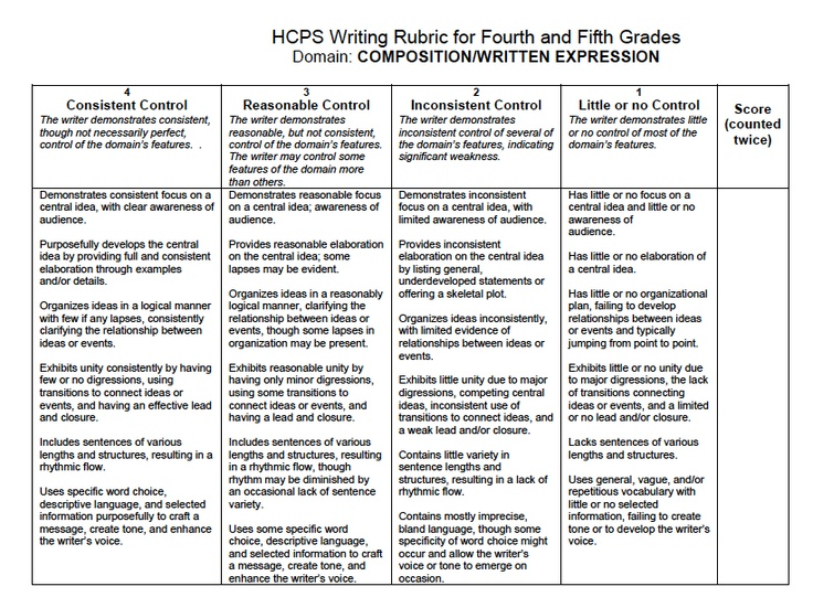 creative writing grading rubric