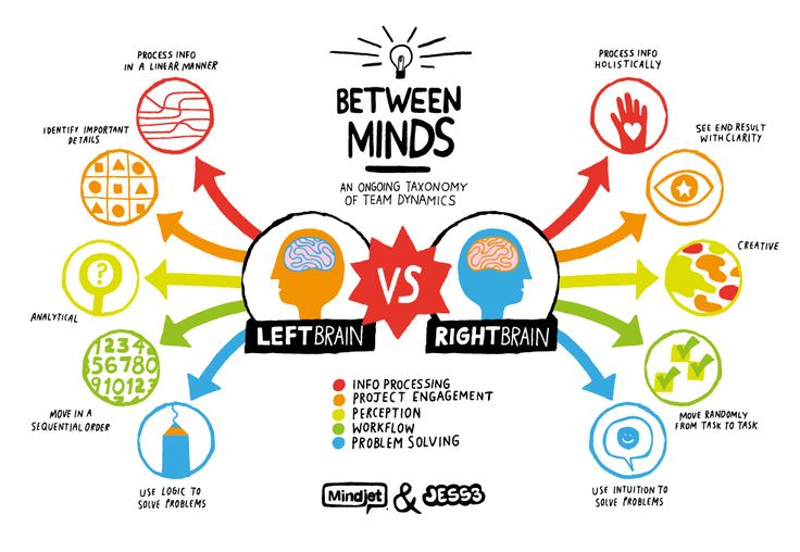 Right Brain or Left? What that says about your personality and how you work.