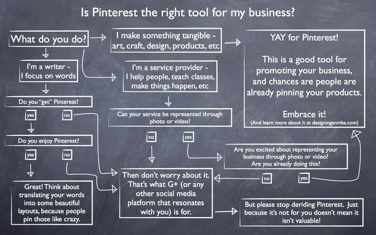Is Pinterest the right tool for your business?