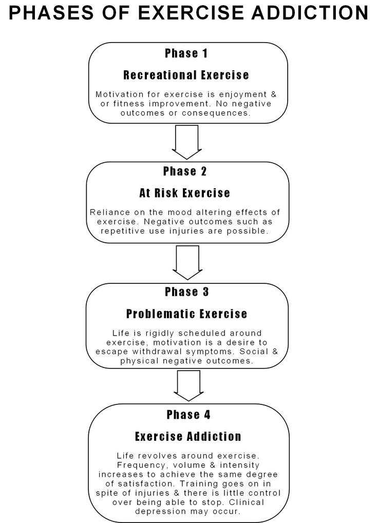 Exercise addiction - Eating Disorders - Pinterest