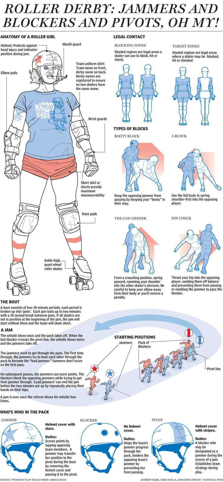 Graphic: How does Roller Derby actually work?