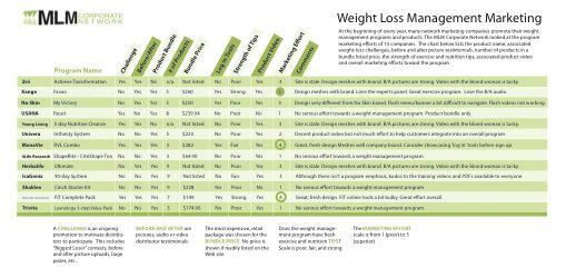 Weight loss acidosis