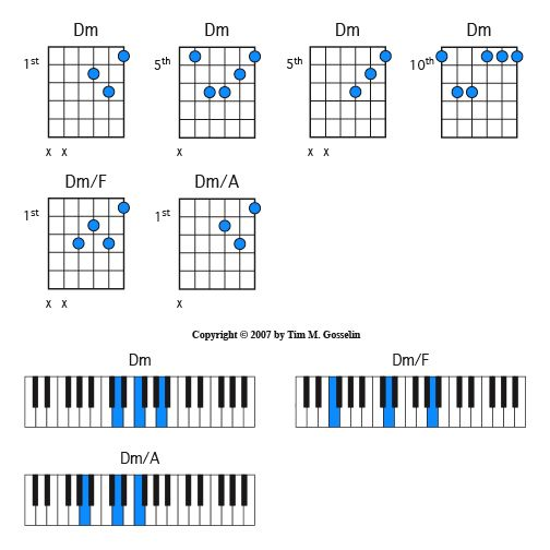 Guitar/Piano, Dm Chord Inversions : Music : Pinterest