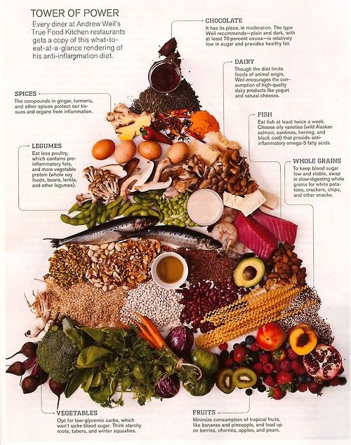 pyramid that outlines dr weil s ideas of healthy eating
