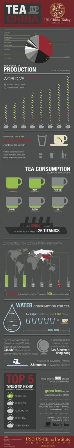 Tea In China [INFOGRAPHIC]