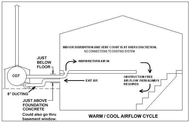 Wood burning outdoor furnace plan survival some for Wood heater plans