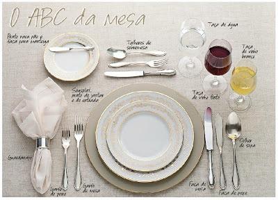 Posição dos talheres na mesa