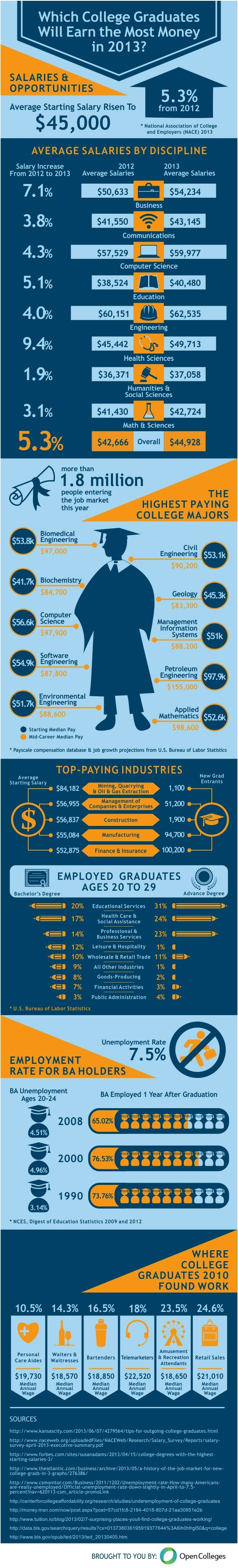 Chiropractic best majors in college to make money