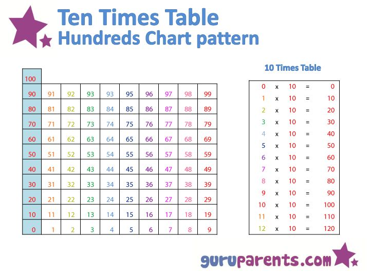 Hundreds chart multiplication patterns school math for Multiplication table of 85