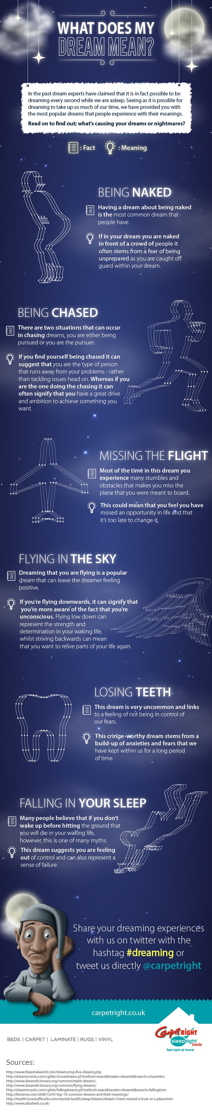 What does my dream mean infographics pinterest