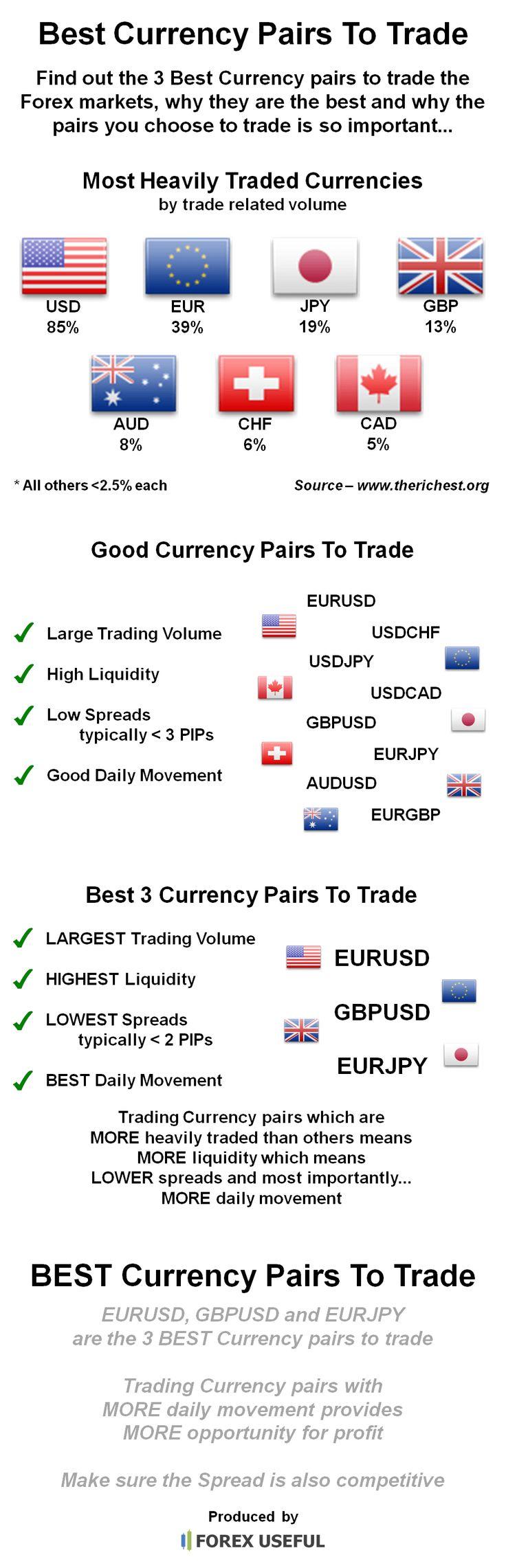 trade currencies online
