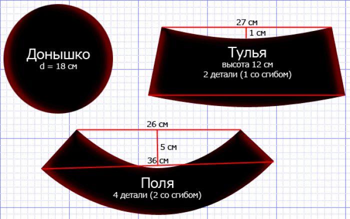 Как сделать выкройку панамки