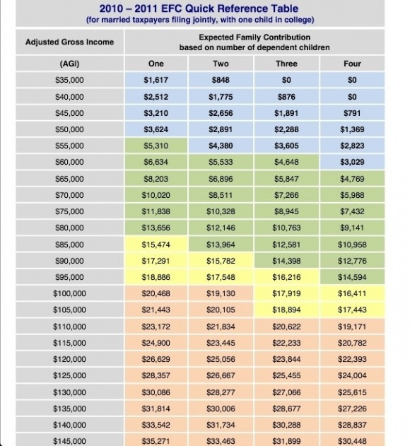 Pin By Jose Quot Jr Quot Vazquez On Scholarships And Financial Aid