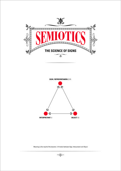 design semiotics An information graphic poster that explains the key points of semiotics a visual communication theory that underpins design and language the aim is to make.