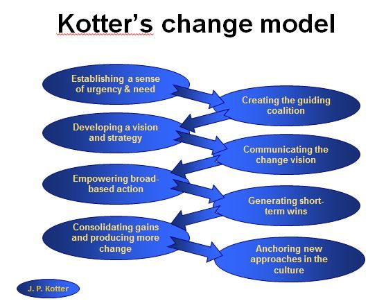 john kotters model Leading change: a model by john kotter by kenneth h rose, pmp change is a matter of central concern to project managers in their book, project.