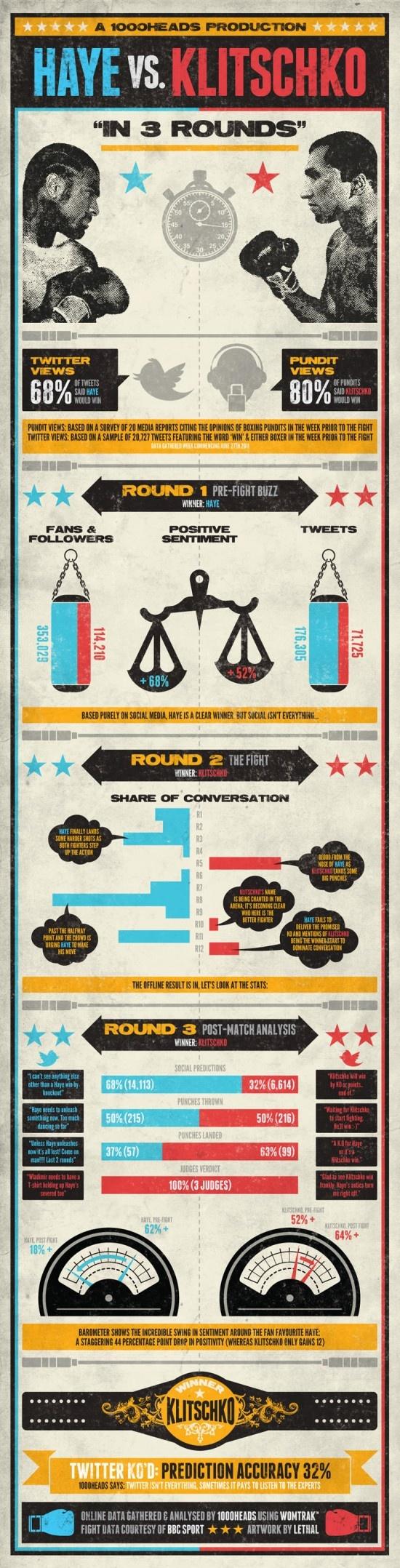 Combat sport infogra