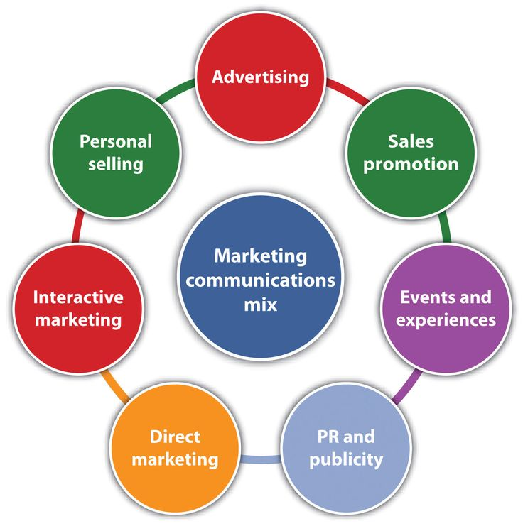 essay on marketing communications mix
