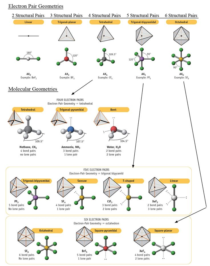 Molecular Geometry Chemistry : For School : Pinterest