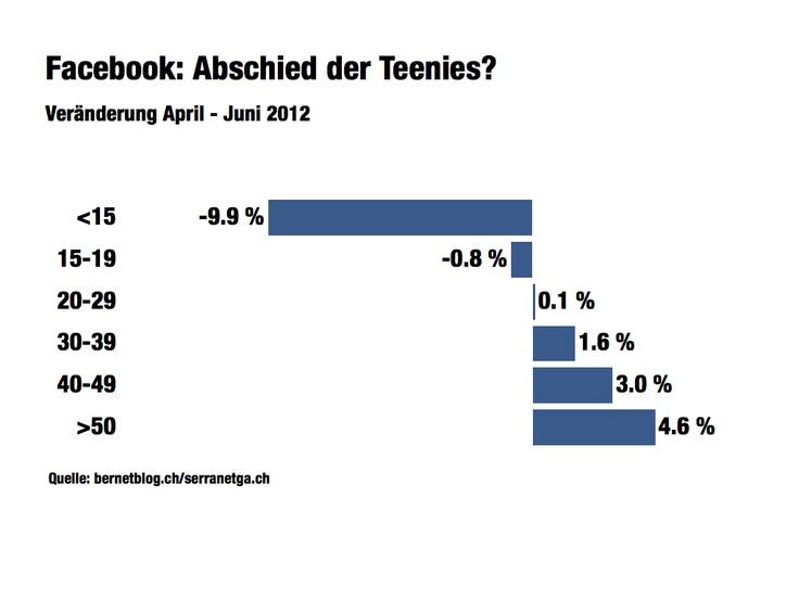 Facebook: Abschied der Teenies? Zahlen Schweiz Veränderung April-Juni