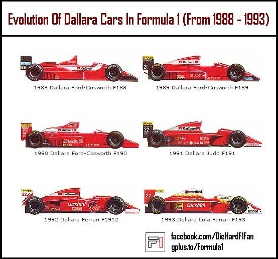 Dallara F1 cars | F1 1950/2013 | Pinterest