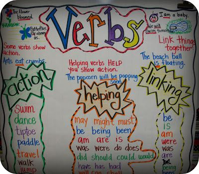#LanguageArts #AnchorCharts This is a wonderful anchor chart for discussing verbs, and the linked post has a wealth of great information on teaching verbs in an exciting (still informative) way!