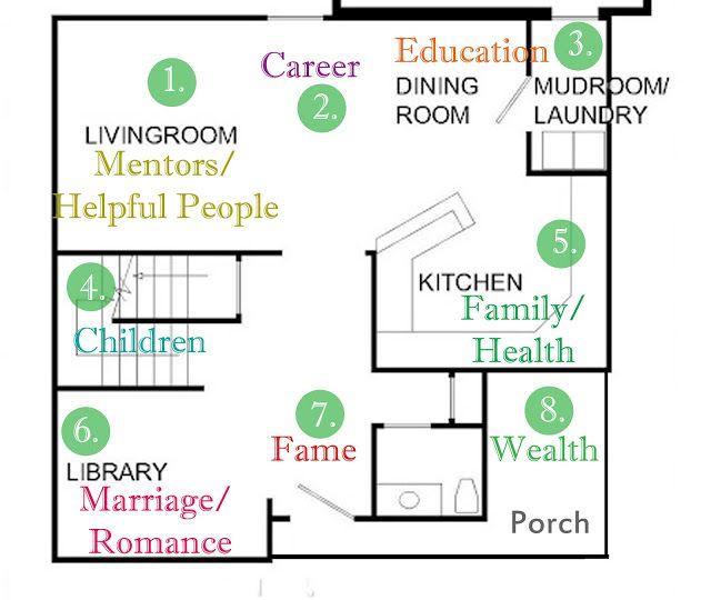 Feng shui home floor plan maintenance pinterest for Feng shui home layout