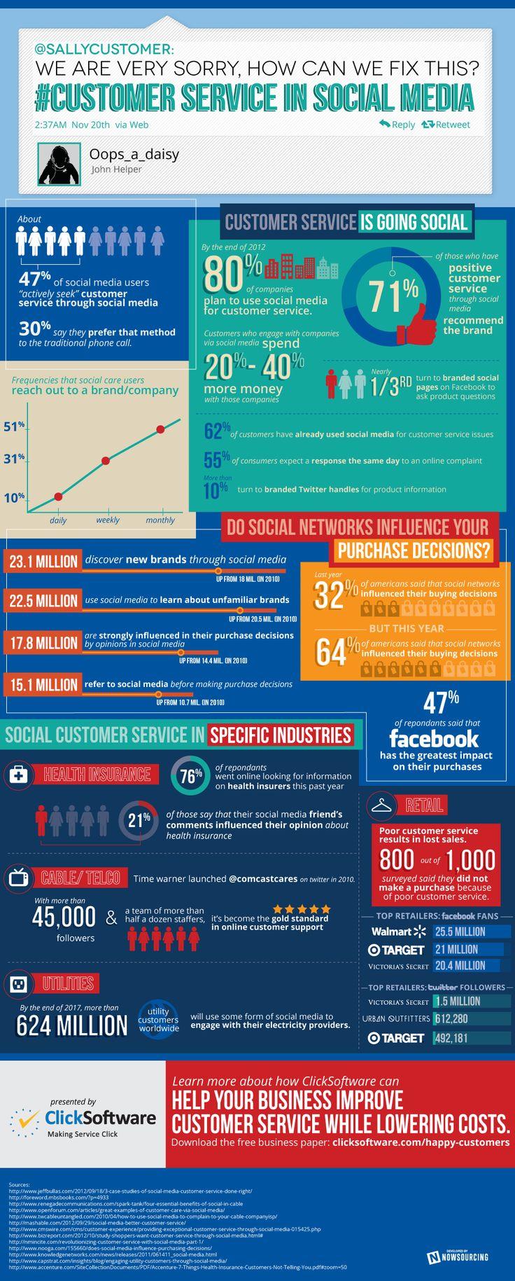 Customer Service in Social Med