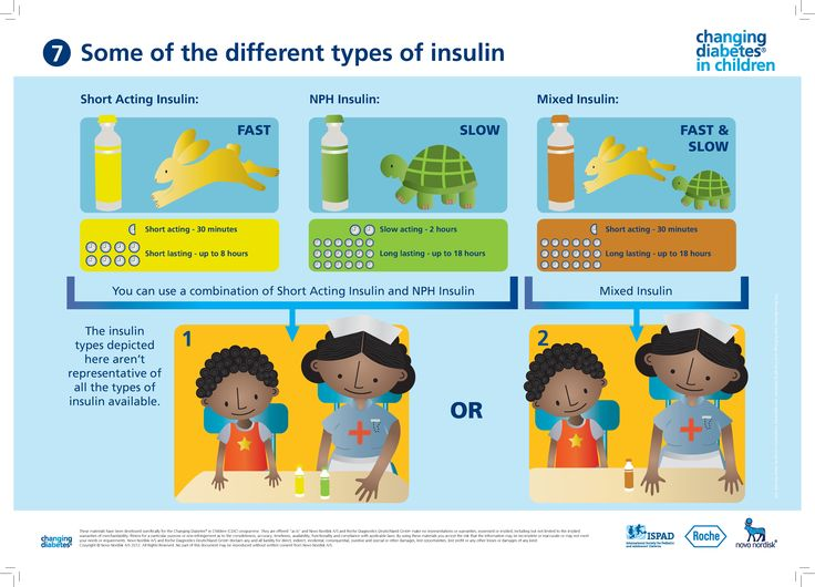 insulin and american diabetes association The american diabetes association (ada) holds copyright on all content published in ada journals, unless otherwise noted readers may use the content as long as the work is properly cited and linked to the original source, the use is educational and not for profit, and the work is not altered.