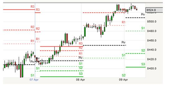 Forex Trading Signal Reviews For Price Action Trading Alerts