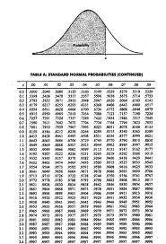 z alpha table statistics  Uploaded to Pinterest