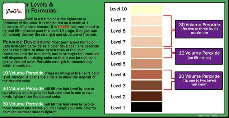 Hair Lightening Levels Cosmetology Charts Amp Reference