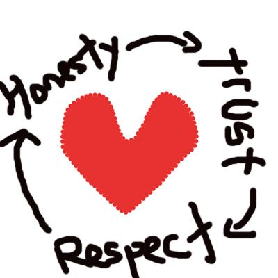 characteristics of a healthy relationship essay Essay about healthy relationships social, and physical benefits what are some common characteristics of a healthy relationship and to read.