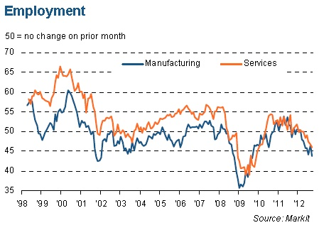 France signals Core Europe has an unemployment problem.(September 20th 2012)