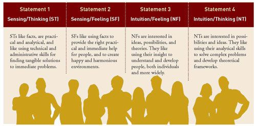 The 4 MBTI Function Pairs