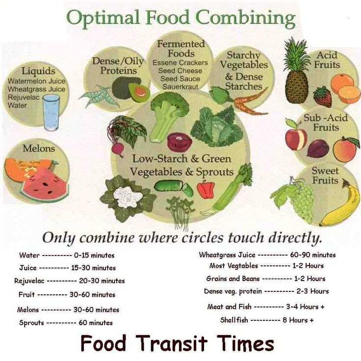 raw food combining chart pdf