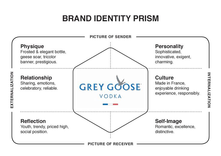 884458470c58786345de1dec8bd696e6jpg (736×520) brand identity - market analysis sample