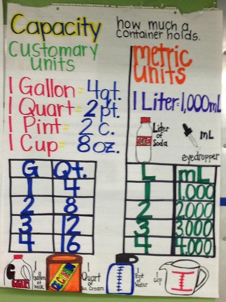 Best  Metric System Ideas On   Metric System