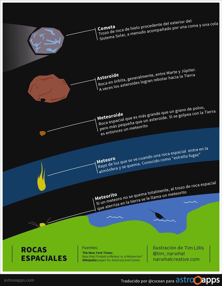 Diferencia entre cometa, asteroide, meteoroide, meteoro y meteorito