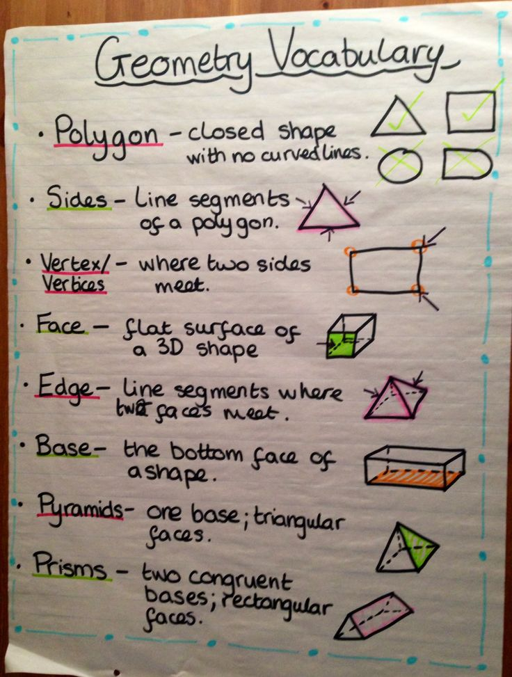 Math Vocabulary Anchor Charts Www Picswe Com