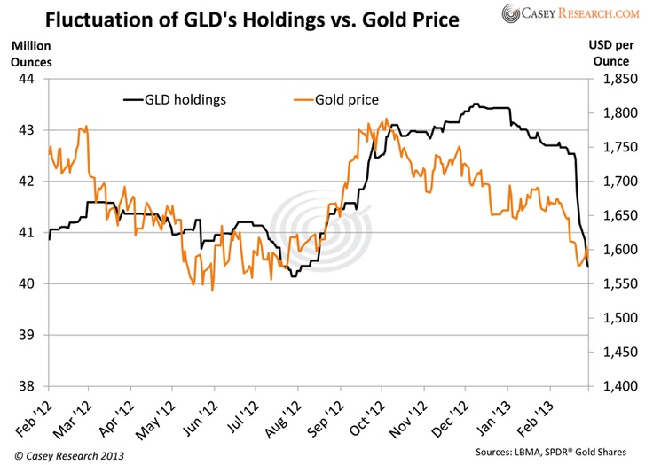 The largest gold ETF's holdings in relationship to the price of gold.