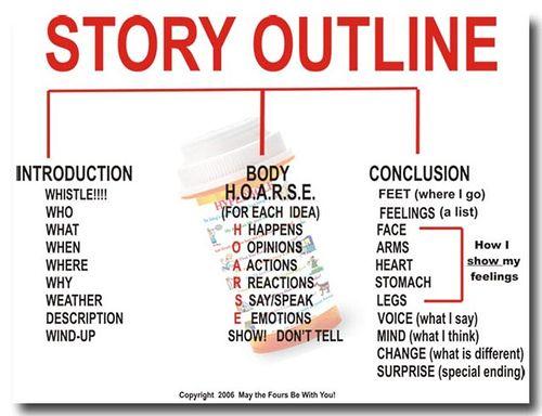 writing short story outline