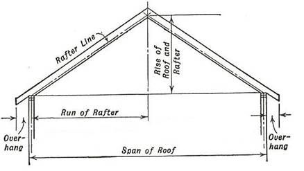 how to find the rise and run of a roof