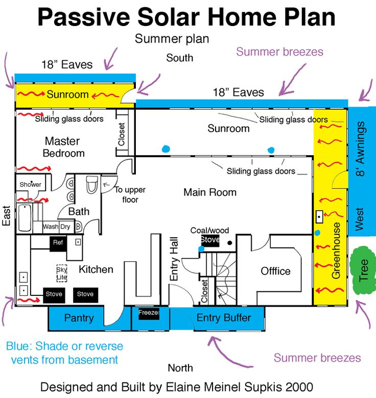 Passive solar house plan solar wind power pinterest for Passive house plans