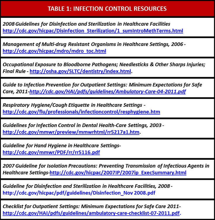 dental board of australia infection control guidelines