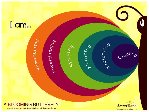 Here are 11 apps to inspire creating: the sixth stage of the revised Bloom's Taxonomy.
