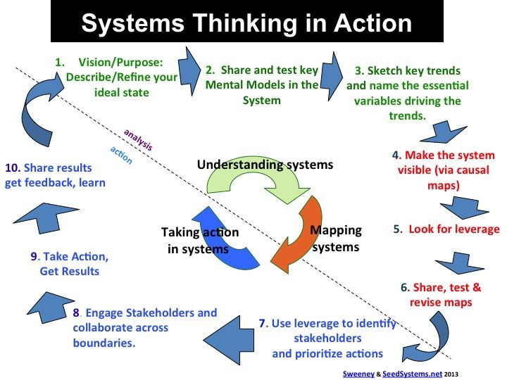 Systems Thinking In Action Options Pinterest